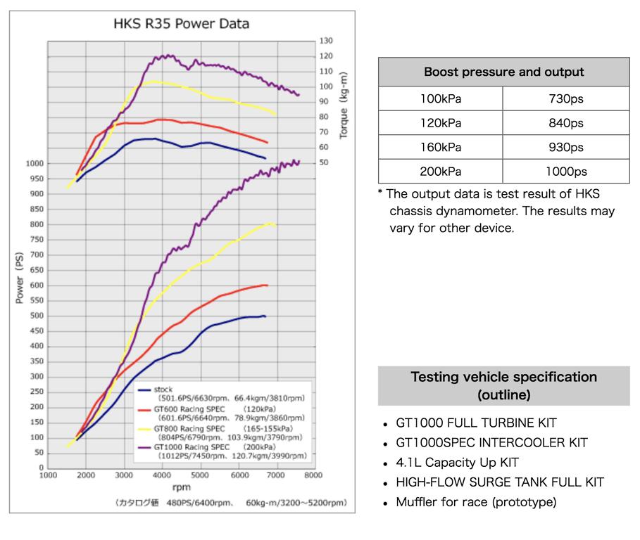 HKS - GT1000 Plus Full Turbine Kit