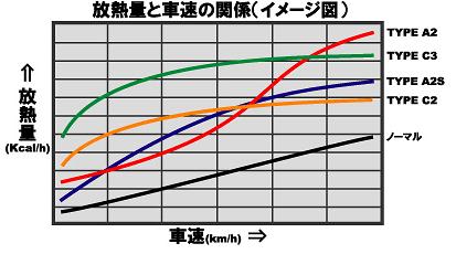 Racing Gear - Radiator Type C2
