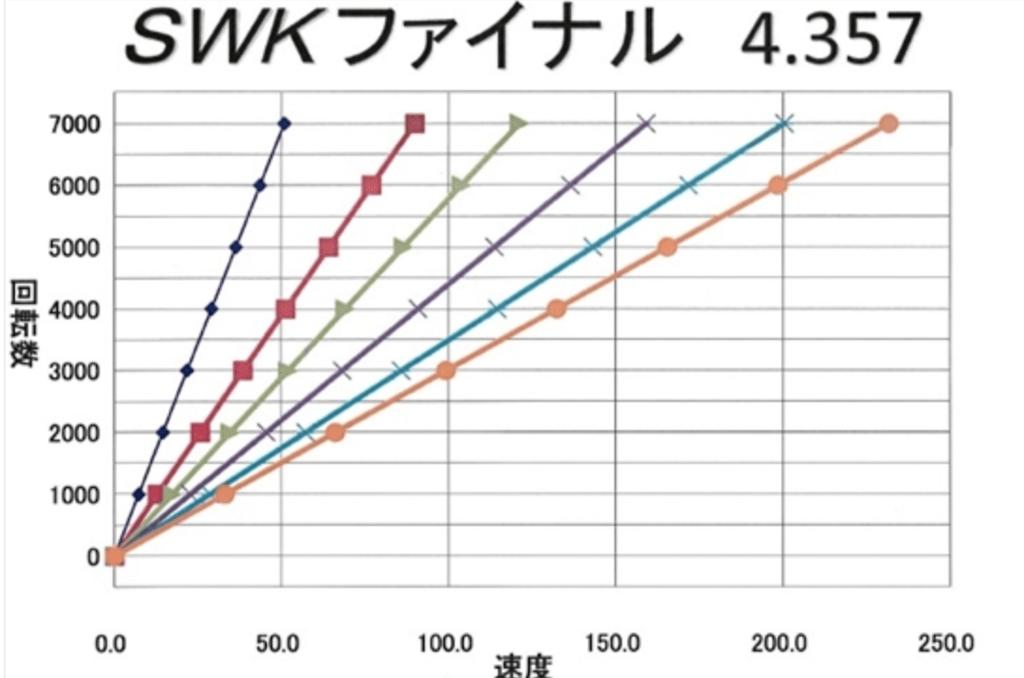 Suzuki Works Kurume - Premium Final Gear Set