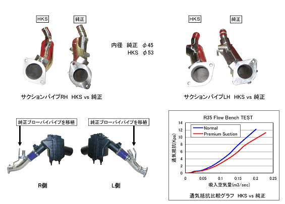 HKS - Premium Suction - R35 GTR