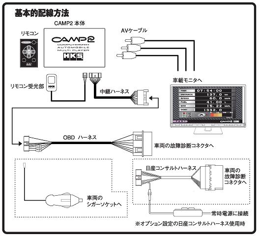 HKS - CAMP 2