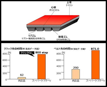 Power Enterprise - Fan + Accessory Belts