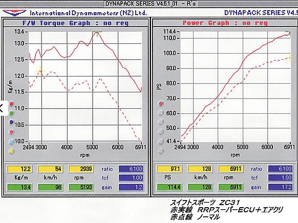 R's Racing - RRP Super ECU