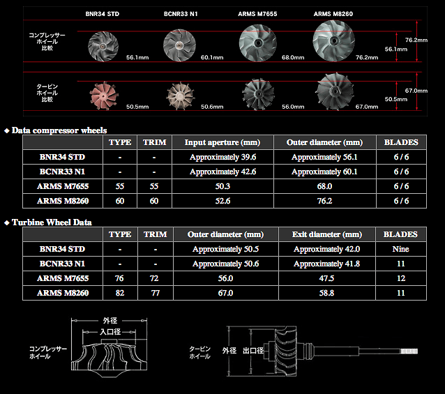 Tomei - ARMS Turbo Kit Specifications