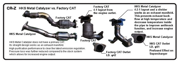HKS - HONDA CR-Z Metal Catalyzer