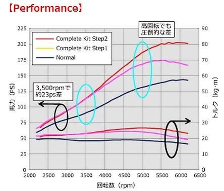 HKS - GT Supercharger Pro Kit - CR-Z