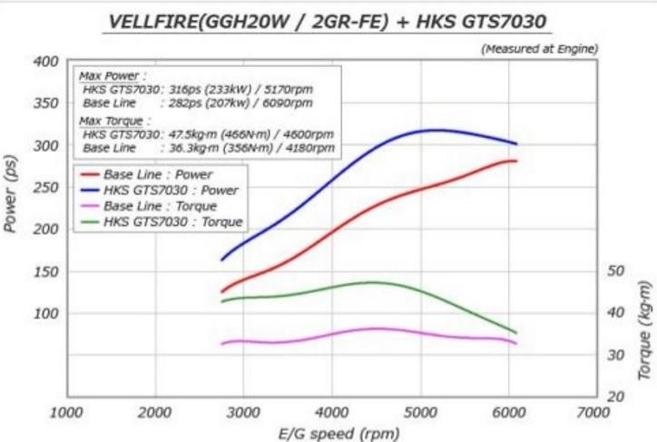 HKS - GT Supercharger Complete Kit - Nengun Performance