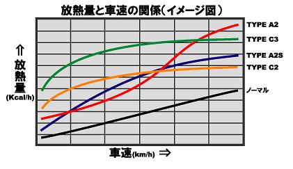 Racing Gear - Radiator Type A2