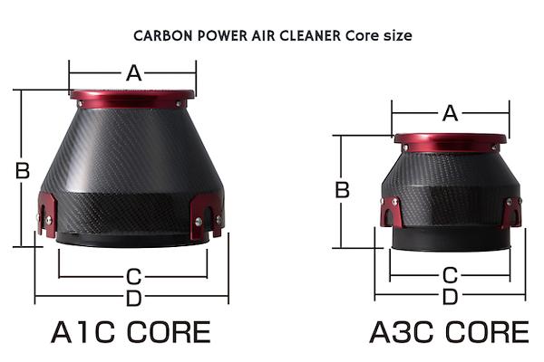 Universal A1C Core - 35000