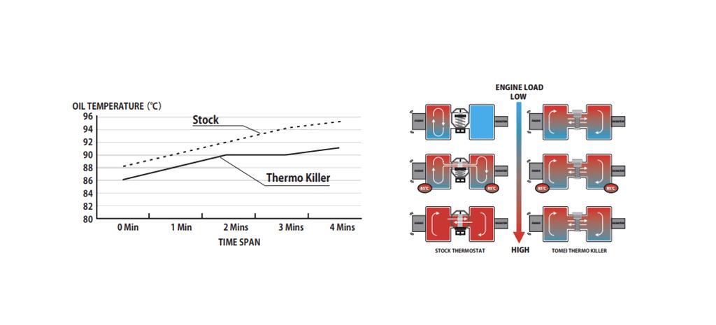 Tomei - Oil Thermo Killer for Evo