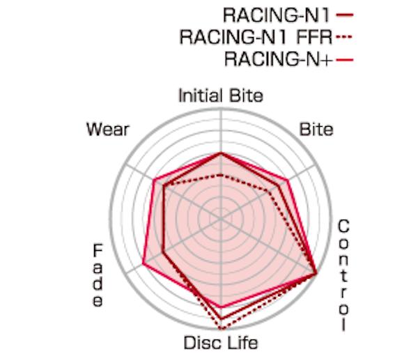 Project Mu - Brake Pads - Racing-N1