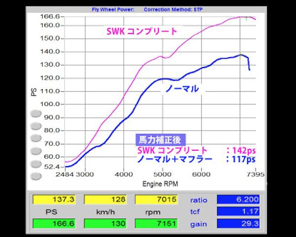 Suzuki Works Kurume - Stage RX Kit