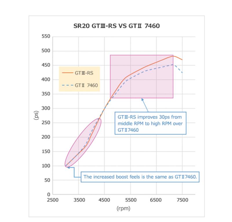 Turbocharger: GTIII-RS - 11003-AN018