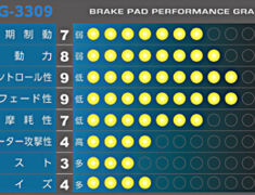 APP - KG-3309 Brake Pads