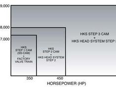 HKS - High-RPM Head Systems - Nissan SR20DET