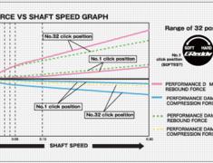 Trust - Greddy - Performance Damper - Type R