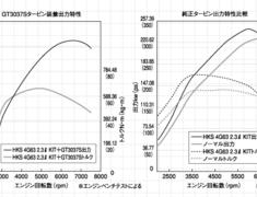 HKS - Stroker Kit - 4G63 - 2.3R