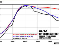 Blitz - Upgrade Actuator
