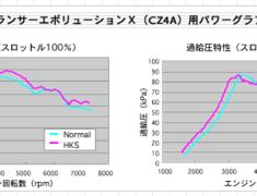 HKS - GT Actuator Upgrade Kit - Evo X