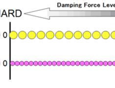 Electronic Damping Force Controller II (EDFC II)
