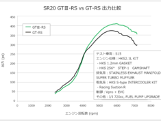 Silvia - S14 S1 - With reinforced actuator, Turbo Assy, Exhaust Gasket, Pipe Gasket,  Oil Inlet Pipe, Oil Outlet Pipe,