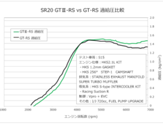 Silvia - S14 - With reinforced actuator, Turbo Assy, Exhaust Gasket, Pipe Gasket,  Oil Inlet Pipe, Oil Outlet Pipe,