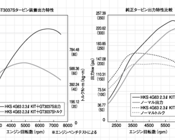 HKS - Stroker Kit - 4G63 - 2.2L