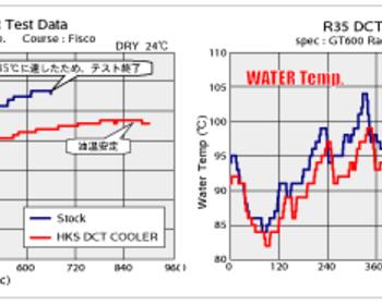 HKS - DCT Cooler Kit - GTR