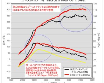 HKS - GTII - Sports Turbine 7460 KAI Kit - Mitsubishi Evo